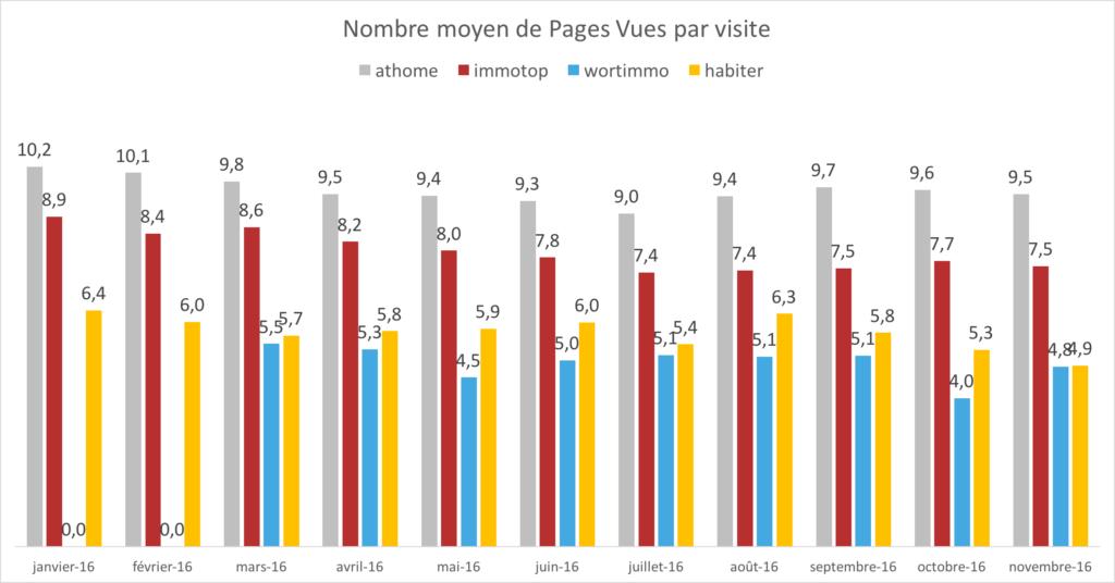 cim-portails-immobiliers-luxembourg-nombres-nombre-moyen-pages-vues