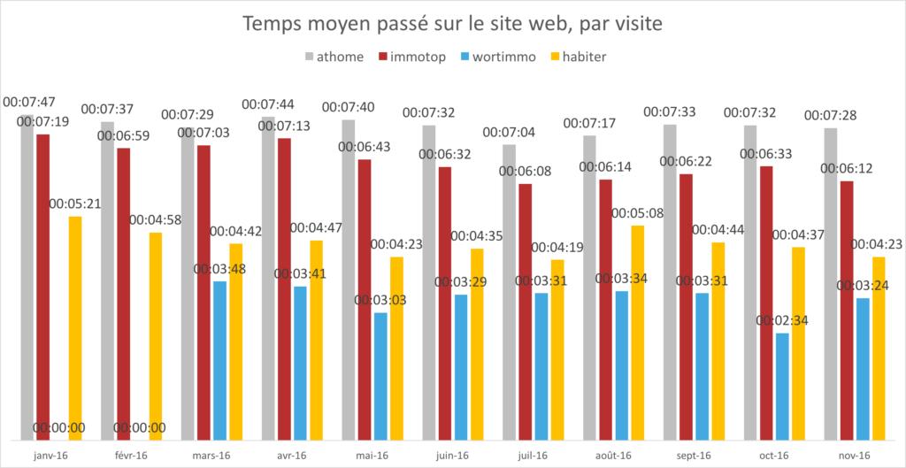 cim-portails-immobiliers-luxembourg-nombres-temps-moyen-par-visite