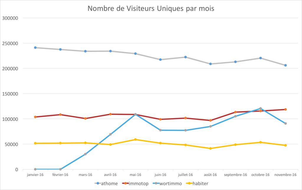 cim-portails-immobiliers-luxembourg-nombres-visiteurs-uniques